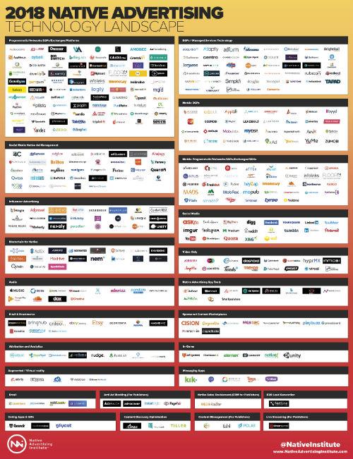2018 native advertising technology landscape