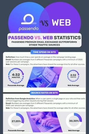 Infographic_web_vs_passendo